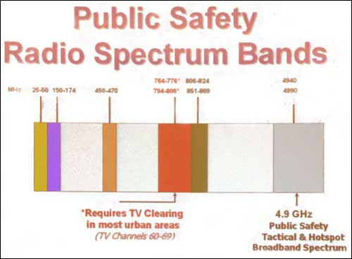 Public Safety Radio Frequency Bands