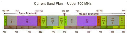 Upper 700 MHz - current band plan.