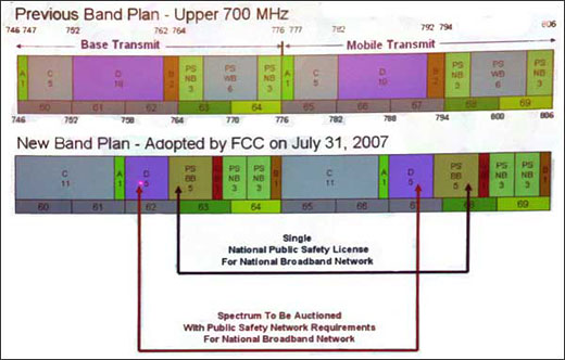 New band plan released by the FCC on July 31, 2007.